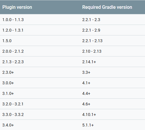 Android gradle plugin versions