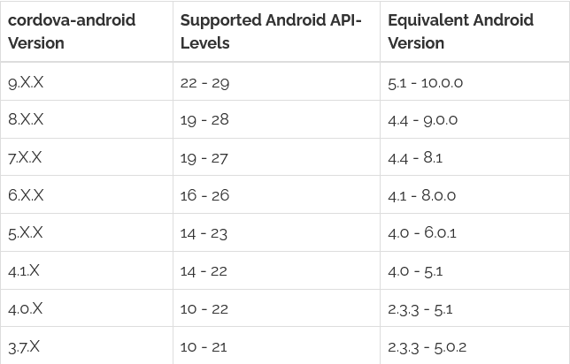 Cordova Android API levels supported